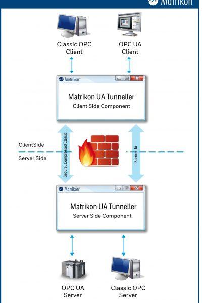 Matrikon_OPC-UA_tunneller